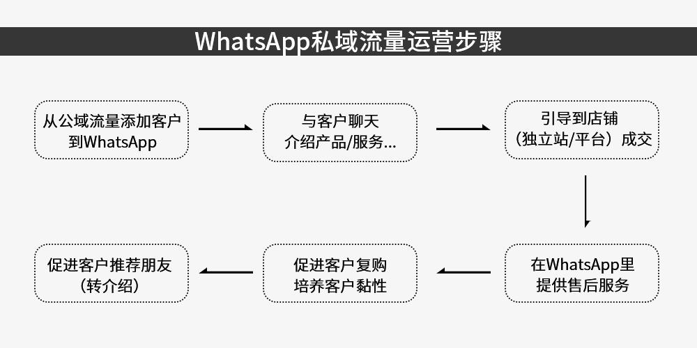 没有私域流量? WhatsApp干货了解一下!